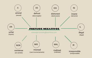 Prefijos negativos en inglés