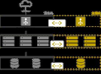 クラウドリソースコントローラーのイメージ