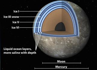 Schnittbild von Ganymed. Quelle: NASA