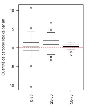 Vitesses de stockage du carbone par horizon de sol (échantillons t1 et t2 confondus)