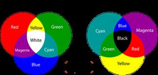 Кодирование цвета в шестнадцатеричной системе счисления