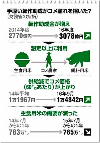 朝日新聞より抜粋。