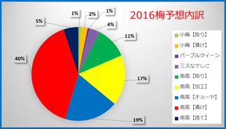 2016梅収穫予想内訳 和×夢 nagomu farm