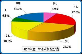 2015南高梅【サイズ別グラフ】 和×夢 nagomu farm