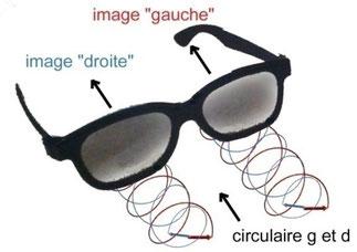 cinéma 3D et filtre polarisants circulaires