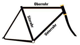 Fahrradrahmen Bezeichnungen