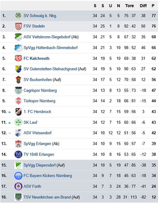 Tabelle Bezirksliga Nord 2018/2019 (Quelle: fupa.de)