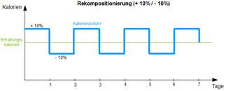 Große Graphik siehe unten ;-)