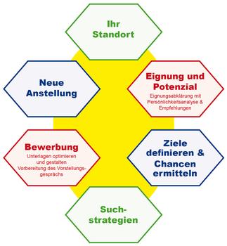 Grafik: Berufliche Neuorientierung
