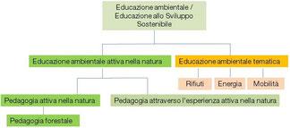 Begriffs-Struktur Umweltbildung