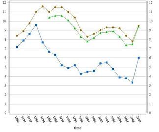 Taux de chômage comparé entre la zone euro, la France et le Danemark de 1990 à 2009. Source : Eurostat
