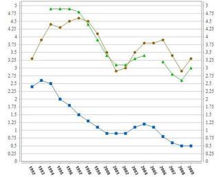 Taux de chômage de longue durée (supérieur à un an) comparé entre la zone euro, la France et le Danemark de 1990 à 2009. Source : Eurostat