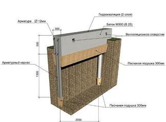 структура пальово-стрічкового фундаменту