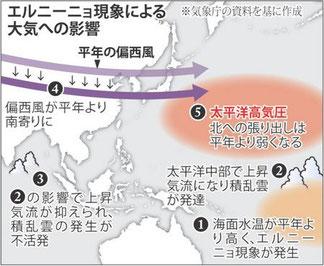 エルニーニョ現象による大気への影響