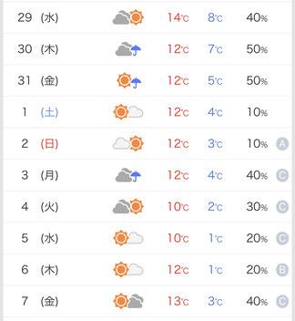 まだ先ですが、来週以降は冬っぽく寒くなるみたいですよ。