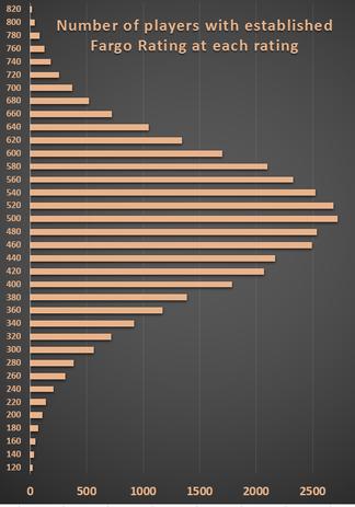 レーティングごとの人数を表すヒストグラム