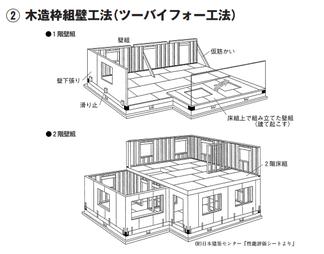 木造枠組壁工法(ツーバイフォー工法)の図解