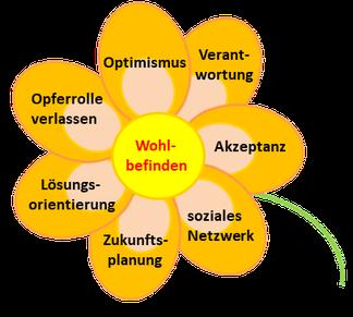 Grafik Blume mit den 7 Resilienzfaktoren des LOOVANZ-Modells