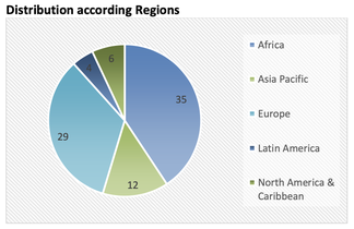 Club&Federation Projects - Distribution according Regions