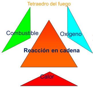Teoria del Fuego.