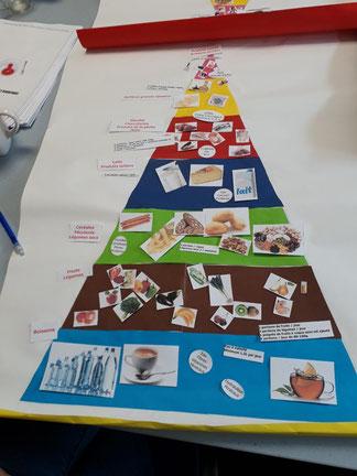Pyramide alimentaire Atelier au centre communal d'action sociale - CCAS de Lévignac 31530