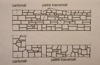 muratura di pietrame grossolanamente lavorato