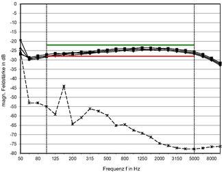 Messdiagramm der Induktions-Feldstärken von Nutzsignal und Störpegel im Frequenzbereich von 50 Hz bis 10.000 Hz