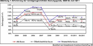 Swisscanto erhebt in regelmässigen Abständen den durchschnittlichen Deckungsgrad bei Pensionskassen.
