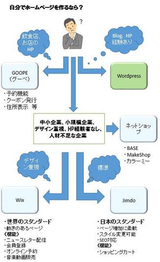 自力ホームページ作成サービス