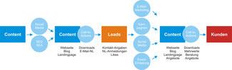 Ablauf und Nutzen des Content Marketings
