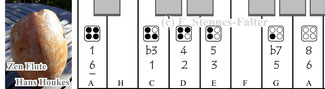 Grifftabelle für die 4-Loch Zen Flute nach Hans Houkes