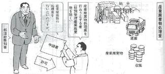 1級土木施工管理技士監理技術者講習会施工管理関係法令集から引用