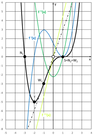 Grafische Darstellung der Funktion, der 1., 2. und 3. Ableitung, aller berechneten Punkte und der Wendetangenten