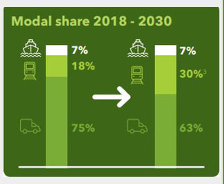 Ambitious goal: upping rail freight from 18 to 30% until 2030