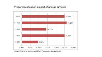 Wieviele Unternehmen machen wieviel Prozent ihres UMsatzes im Export?
