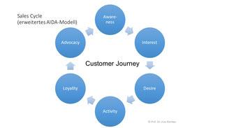 Kreise mit Beschreibung des Sales-Cycle