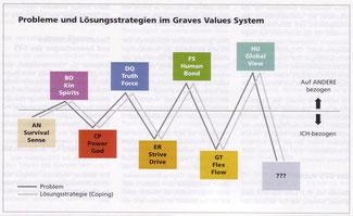 Aufbau der Graves-Levels