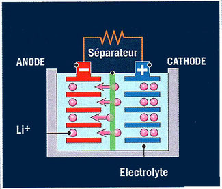 cellule de batterie lithium-ion