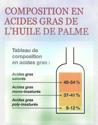 composition en acides gras de l'huile de palme