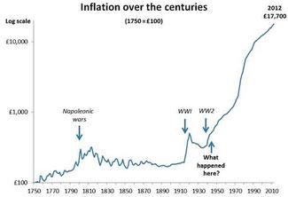 UK inflation, Bild: monevator.com