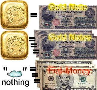 Allerdings ist die globale Währung heute typischerweise eine Fiat-Währung