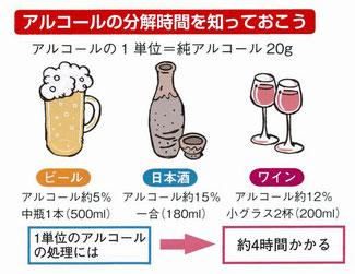 アルコール1単位20g