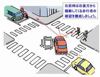 右折時の歩行者事故