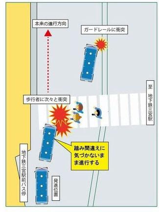 神戸市バス誤発進死亡事故