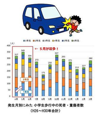 グラフは警察庁の公表資料より