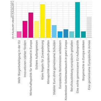 Ergebnisse der FDP Online-Umfrage für Recklinghausen