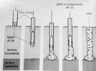 fasi di realizzazione di un palo Franki