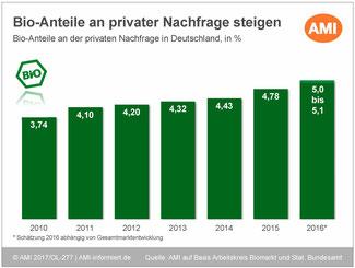 Bio-Lebensmittel in Deutschland - Anteil