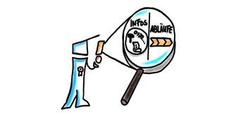 Organisations-Wissen im Kopf der Mitarbeiter identifizieren