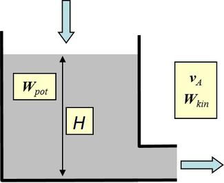 Berechnung der Austrittsgeschwindigkeit